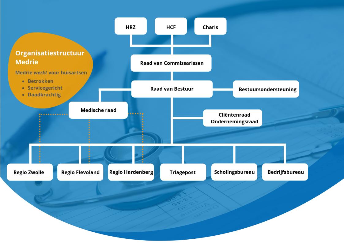 Organisatiestructuur Medrie
